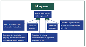 eviction notice notice of termination of tenancy for substantial