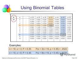 Binomial Tables презентация на тему