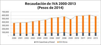 iva en mexico 2016 la recaudación del iva ciep