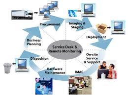 Service Desk Management Process Braintree