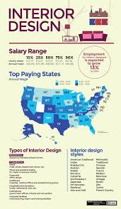 How to Be e an Interior Designer TheArtCareerProject