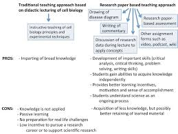 writing papers in biological sciences introducing research papers into a second year undergraduate life fig 2 comparison of format and outcomes of traditional lecture based and research paper based teaching of cell biology