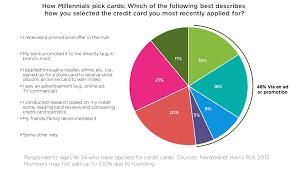 Best Business Credit Card Deals Nerdwallet U0027s 2015 Consumer Credit Card Report