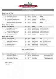 hasil lengkap pertamax sprint rally seri 2 serang otomotifxtra