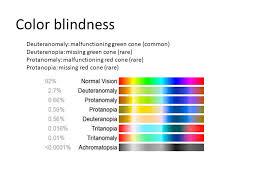 Deuteranopia Color Blindness Eye Disease And Their View U2013 Color Blind U2013 Macular Degeneration
