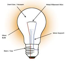 What Kind Of Light by What Type Of Light Bulb Produces The Most Light Full Screen