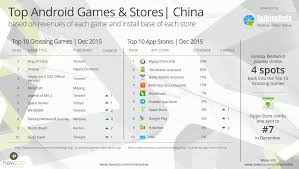 android games in china december newzoo