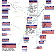 database design tutorial videos airline system data schema creating your mysql database practical
