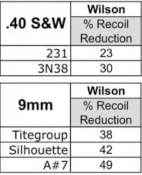Recoil Table Reducing Recoil Traditional Vs Bushing Compensators Shooting Times