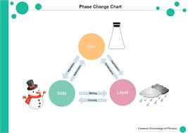 phase change chart free phase change chart templates