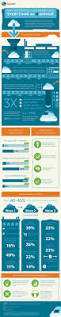 17 best infographics images on pinterest infographics