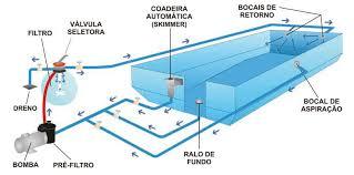 Amado Aprenda como fazer a filtração e aspiração da sua piscina | Limpa  &EI86