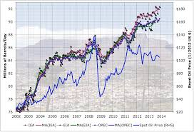 Syria And The World Oil Market Econbrowser by Early Warning