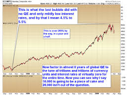 chart of the day the chart of the day nasdaq qe and 0 interest rates mining com