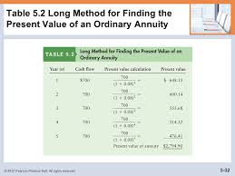 Ordinary Annuity Table Learning Goals Lg1 Discuss The Role Of Time Value In Finance The