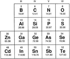 where are semiconductors on the periodic table chapter 6 semiconductor lasers engineering360