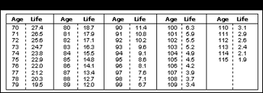 rmd single life table wm f horne 2011 required minimum ira distributions wm f horne