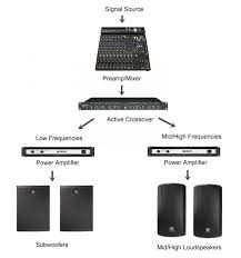 the benefits of bi amping your pa system proaudioland musician news