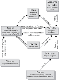 tartuffe character map tartuffe play summary study guide