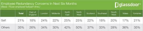 glass door app 1 in 5 uk employees fear losing their job glassdoor uk employment