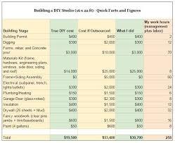 Cost To Build Garage Apartment by A Diy Case Study Building A Fancypants Detached Studio