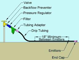 drip system basic parts u2013 valves backflow preventers filters
