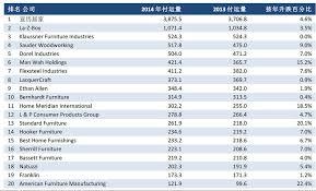 Online Furniture Retailers - china u0027s furniture makers study u s market trends just like u s