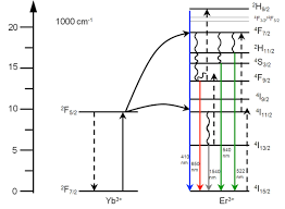 upconversion in solar cells nanoscale research letters full text