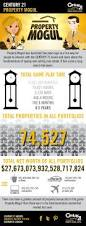 mogul infographic century 21 real estate game