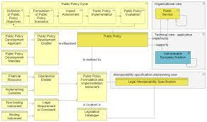 european interoperability reference architecture u2013 ea voices