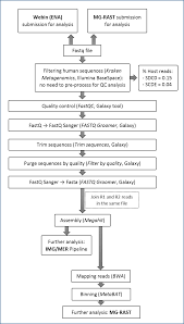 metagenomic survey of methanesulfonic acid msa catabolic genes