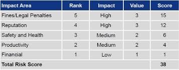 lean risk assessment based on octave allegro u2013 compass security blog