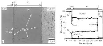 corrosion of materials in liquid magnesium alloys and its