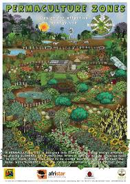 some great permaculture posters linked to in this post including