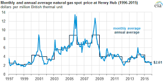 average gas price average annual natural gas spot price in 2015 was at lowest level
