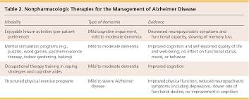 alzheimer disease pharmacologic and nonpharmacologic therapies