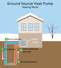 geothermal heating and cooling technologies renewable heating