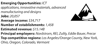 Fashion Institute Of Design And Merchandising Orange County Outdoor U0026 Recreation Fashion U0026 Apparel Economic Development