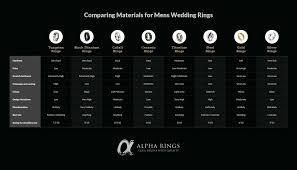 wedding ring material types mini bridal - Mens Wedding Band Materials