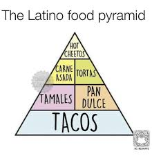 25 best memes about food pyramid food pyramid memes