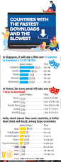 infographic fastest u0026 slowest countries to download movies