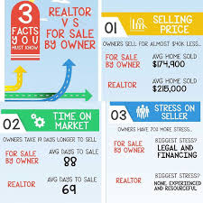realtor vs for sale by owner 3 facts you must know