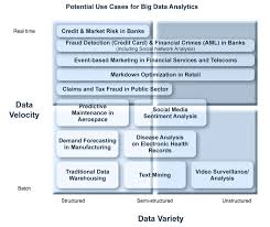 big data analytics use cases business analytics 3 0