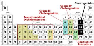 Periodic Table With Families Stenciling With Atoms In Two Dimensional Materials Possible Penn