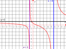 how to graph rational functions 1
