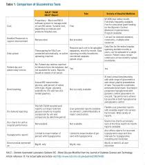 benchmarking glycemic control implementation toolkit