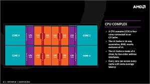 Cpu Info by Amd Zen Updates Clock And Performance Info Leaks Rumor