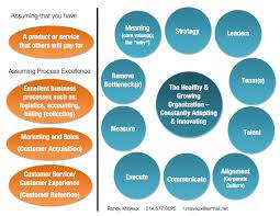 12 vital signs of organizational health u2013 first friday book synopsis