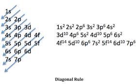 Electron Configuration Worksheet Answer Key Electron Configuration Proprofs Quiz