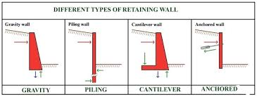 Difference Between Structural And Decorative Design What Are The Different Structural Types Of Retaining Walls Quora